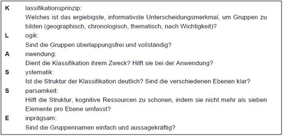 Quelle:  [1] Quelle: Reinmann & Eppler, 2008, S. 89